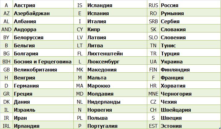Список стран Green Card